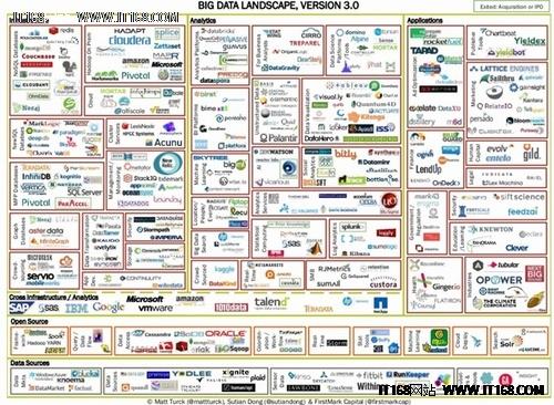 一图读懂大数据生态 大数据地图3.0