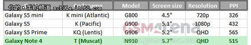 三面显示 三星Note4配5.7寸2K屏