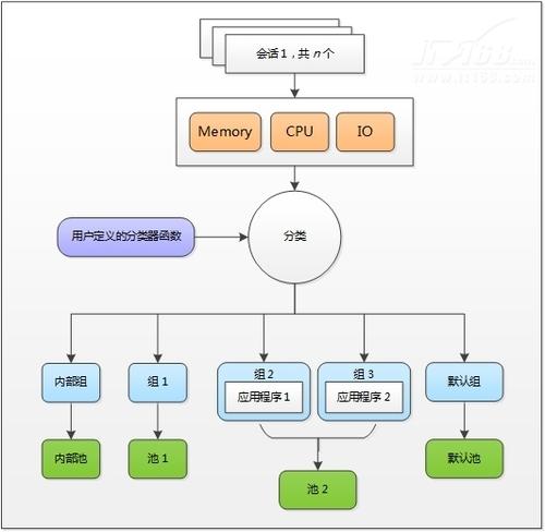 SQL Server 2014新特性:IO资源调控
