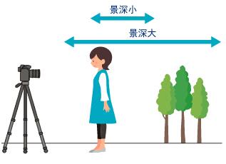 跟着小柒学摄影 主要参数之曝光三角