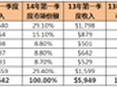 IDC:Q1存储市场整体疲软 EMC继续领跑