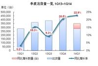 IDC:中国x86服务器Q1出货量增长22.9%