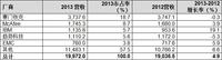 Gartner:2013年全球安全软件市场增4.9%