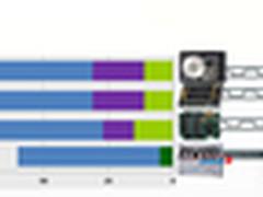引爆企业市场 英特尔秀首批NVMe固态盘