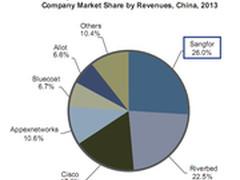 深信服广域网优化产品首次超越国际厂商