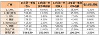 IDC:Q1专用备份设备市场呈现季度性下滑