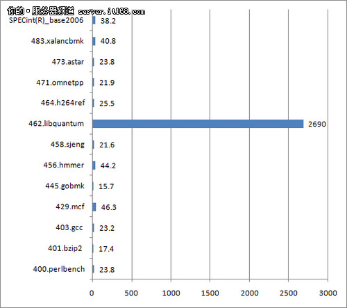 SPEC CPU 2006 v1.1