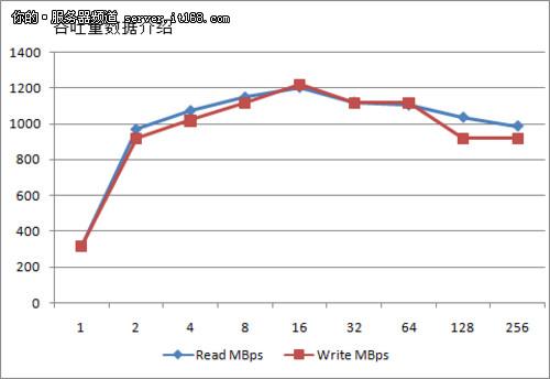 Iometer磁盘子系统性能测试