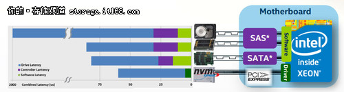 NVMe提速固态盘