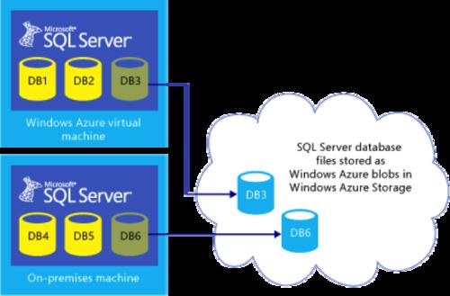 SQL Server 2014云特性:无缝集成公有云