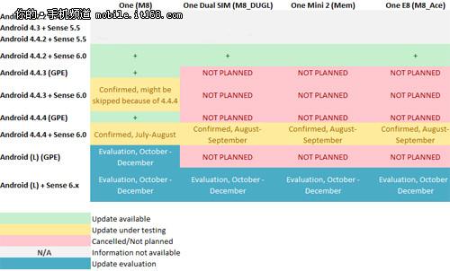 HTC M8或于10月份升级Android L