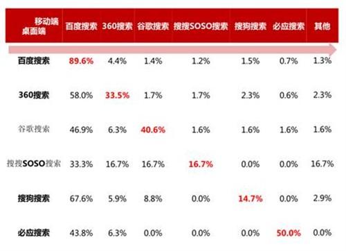 移动搜索报告:百度份额上升至79.3%