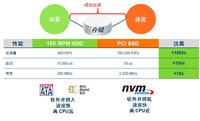 PMC:NVMe主导的闪存2.0时代