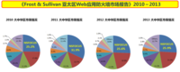 绿盟科技WAF持续领导大中华区市场