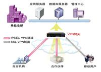 多样化移动安全接入VPN
