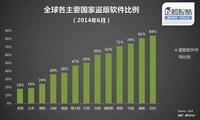 中国政府拒绝采购Windows 8 微软不害怕