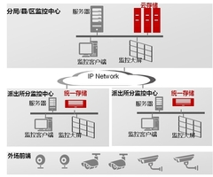 科技强警 华为存储在视频监控中的应用