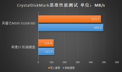 固盘时代已经到来 加SSD老机焕发第二春