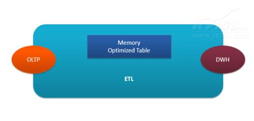 微软SQL Server 2014 BI功能炫酷体验