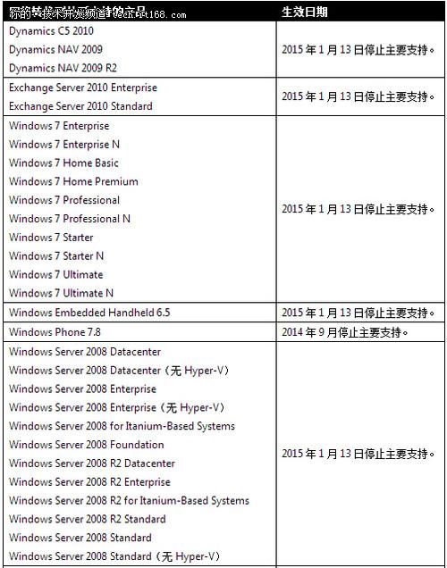 微软半年后终止对Win7等支持