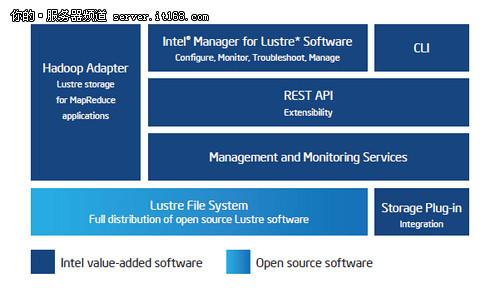 揭秘下一代HPC技术:企业版Lustre软件