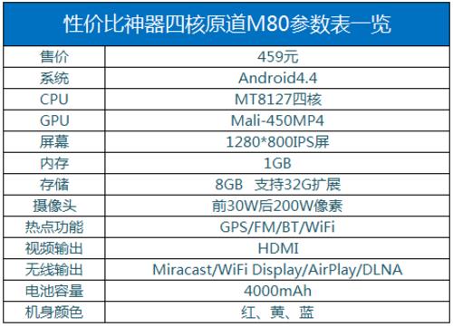 独具个性化 459元原道四核M80配置曝光