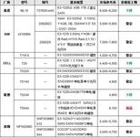 服务器价格指导 8月单路塔式服务器选购