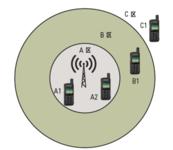 解析MOTOTRBO数字对讲机分布式接收系统