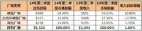 IDC:二季度全球入门级存储市场持续升温