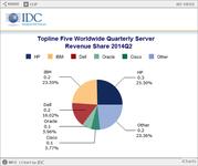 IDC:第二季度全球服务器收入126亿美元
