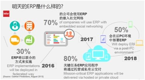 Infor金鸣:明天的ERP是什么样?