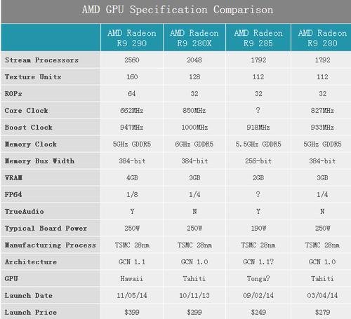 取代R9 280 AMD发布Radeon R9 285显卡