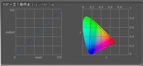 4K分辨率加广色域 三星32寸显示器评测