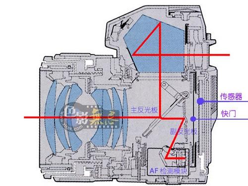 单反相机的结构示意图