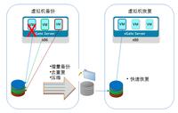 红山:服务器虚拟化环境下的数据保护