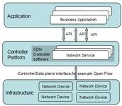 SDN技术及其在云计算中的应用