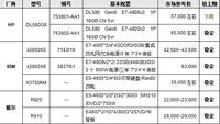 服务器价格指导  9月四路机架产品选购