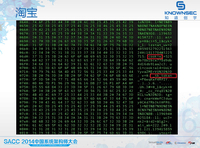 SACC 2014:从大数据看各国网络攻防能力