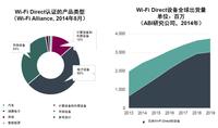 Wi-Fi Direct更新发布 开发者模式升级