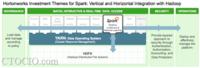 Hortonworks改进Spark与Hadoop全面整合