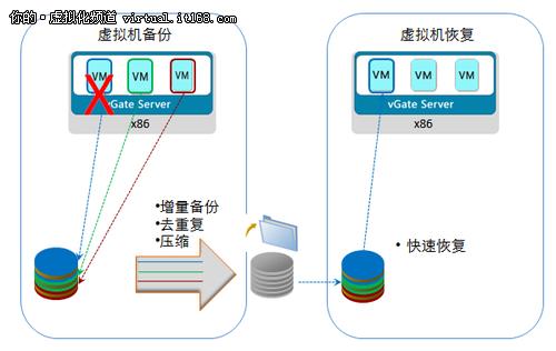 服务器虚拟化环境下的数据保护