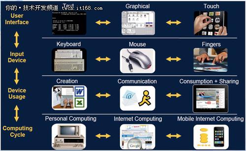小时代大网络 SDN重在如何定义