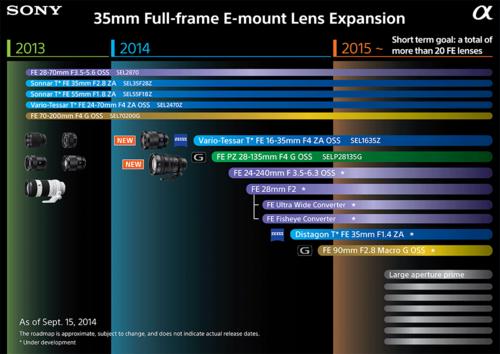 索尼更新2015年E卡口全画幅镜头路线图