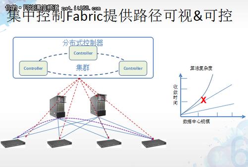 腾讯邵华:尝试SDN已在生产网试运行