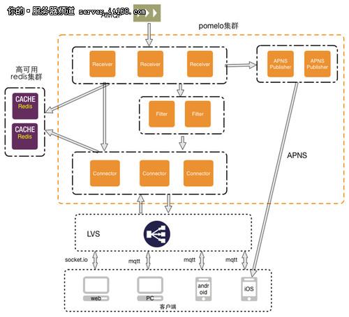 易信架构分享:高性能讯应用架构与实践
