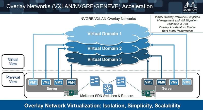 mellanox高效云计算平台cloudx架构解析