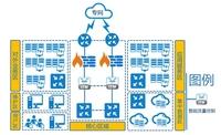 网康智能流控助文化部全国建立监管平台