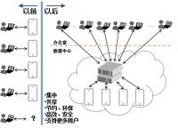 基于服务器云:88必发手机娱乐测试云快速构建方案