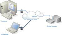 Forrester:云存储与虚拟阵列是大势所趋