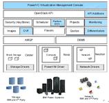 连载:基于IBM PowerVC建企业云平台(1)